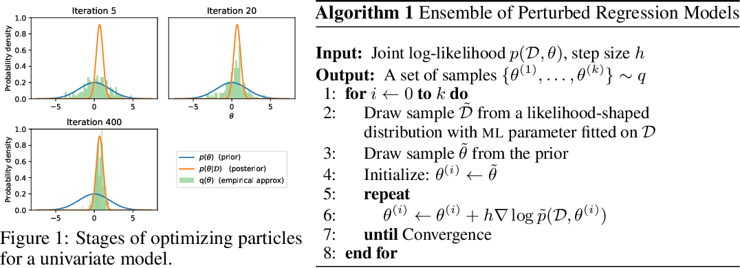 Figure 2 for A Variational View on Bootstrap Ensembles as Bayesian Inference