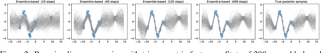Figure 3 for A Variational View on Bootstrap Ensembles as Bayesian Inference
