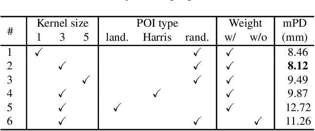 Figure 2 for Multiview 2D/3D Rigid Registration via a Point-Of-Interest Network for Tracking and Triangulation (POINT^2)