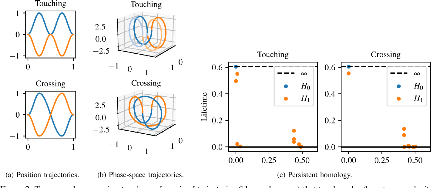Figure 2 for Memory Clustering using Persistent Homology for Multimodality- and Discontinuity-Sensitive Learning of Optimal Control Warm-starts