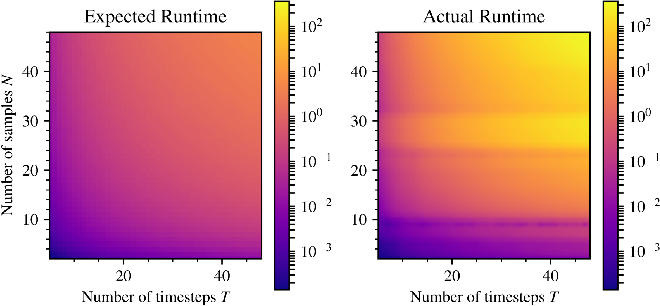 Figure 3 for Memory Clustering using Persistent Homology for Multimodality- and Discontinuity-Sensitive Learning of Optimal Control Warm-starts