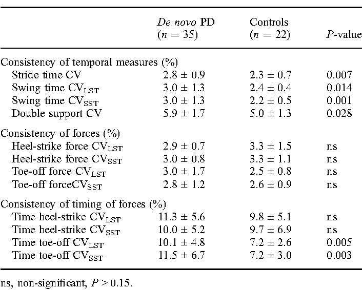 Table 4. Consistency of forces and timing
