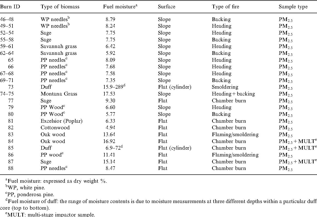 Determination Of Levoglucosan In Biomass Combustion Aerosol By High
