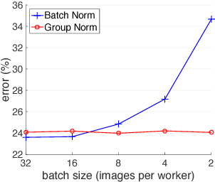 Figure 1 for Group Normalization