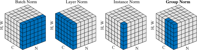 Figure 3 for Group Normalization