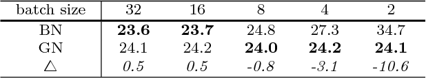 Figure 4 for Group Normalization