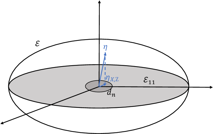 Figure 3 for Minimax Nonparametric Two-sample Test