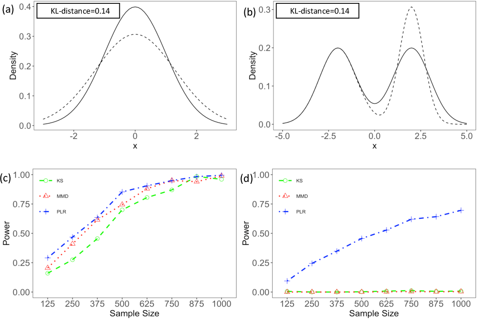 Figure 1 for Minimax Nonparametric Two-sample Test
