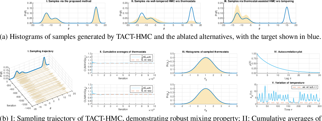 Figure 1 for Thermostat-assisted continuously-tempered Hamiltonian Monte Carlo for Bayesian learning