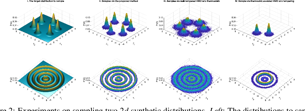 Figure 3 for Thermostat-assisted continuously-tempered Hamiltonian Monte Carlo for Bayesian learning