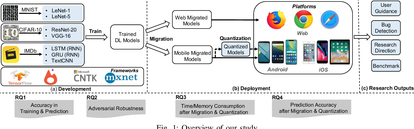 Figure 1 for An Empirical Study towards Characterizing Deep Learning Development and Deployment across Different Frameworks and Platforms