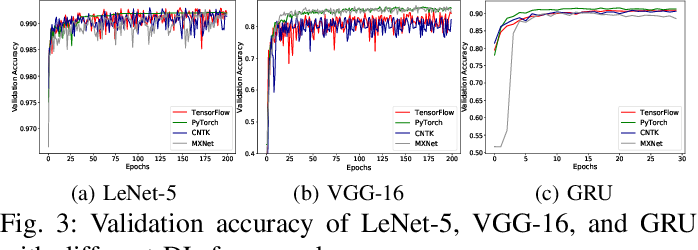 Figure 3 for An Empirical Study towards Characterizing Deep Learning Development and Deployment across Different Frameworks and Platforms