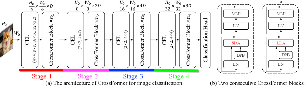 Figure 1 for CrossFormer: A Versatile Vision Transformer Based on Cross-scale Attention