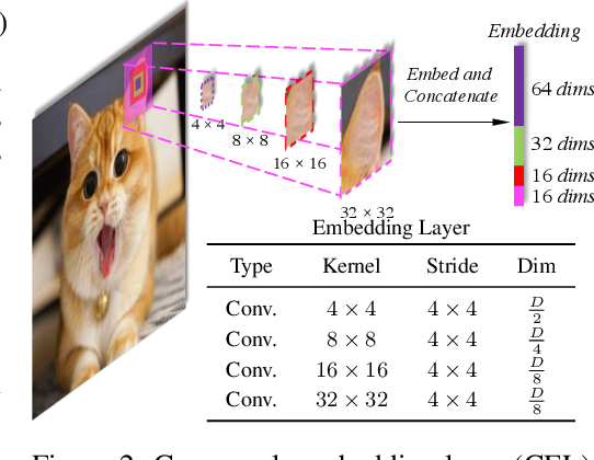 Figure 3 for CrossFormer: A Versatile Vision Transformer Based on Cross-scale Attention