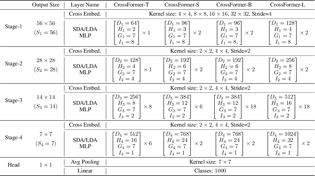 Figure 2 for CrossFormer: A Versatile Vision Transformer Based on Cross-scale Attention