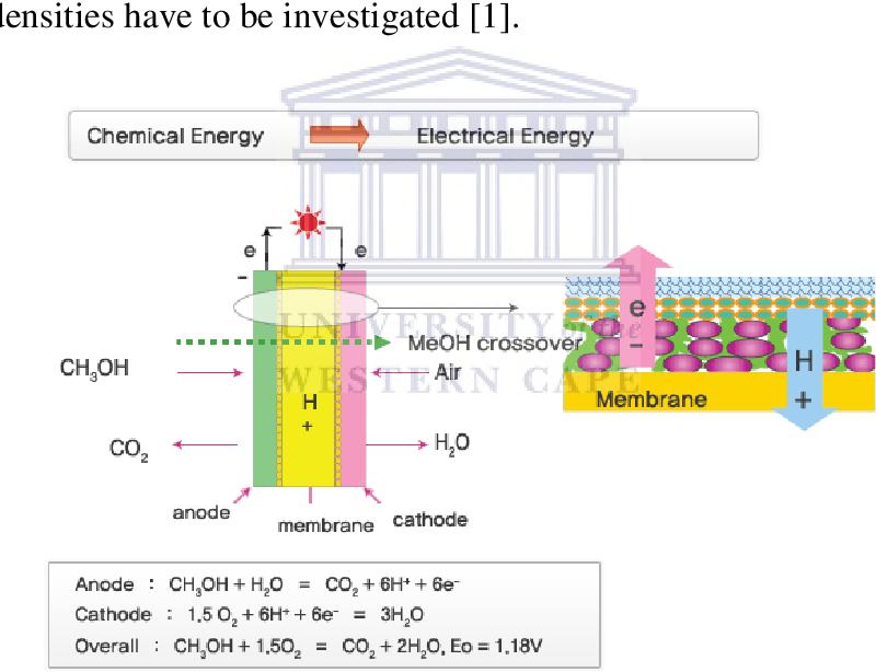 PDF] Electrochemical characterization of platinum based