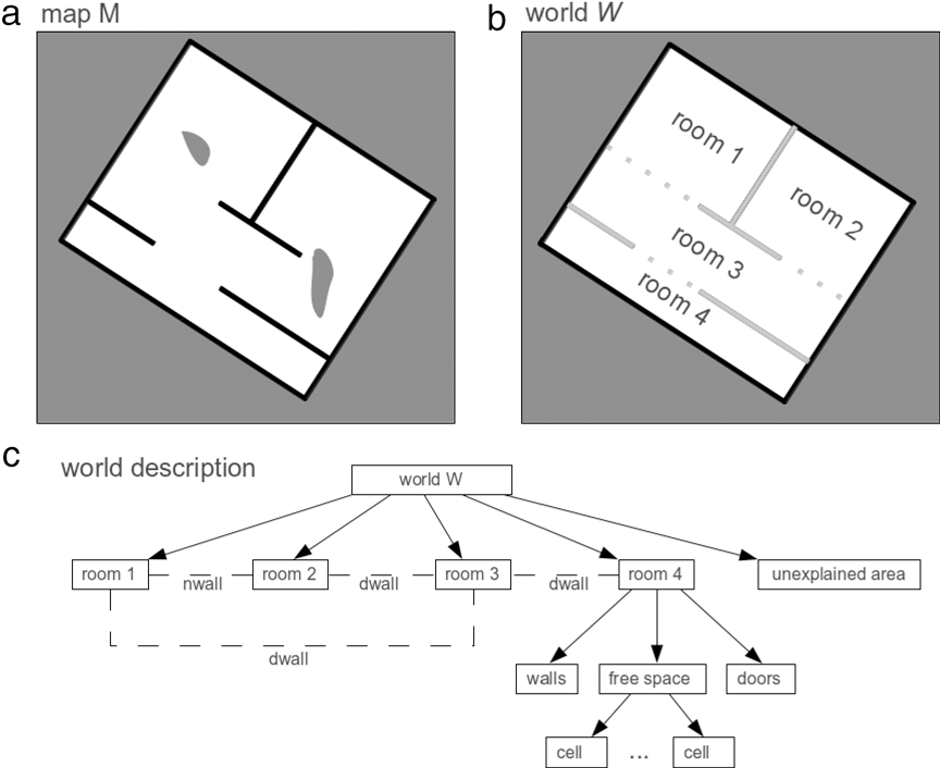 Figure 3 for Extracting Semantic Indoor Maps from Occupancy Grids