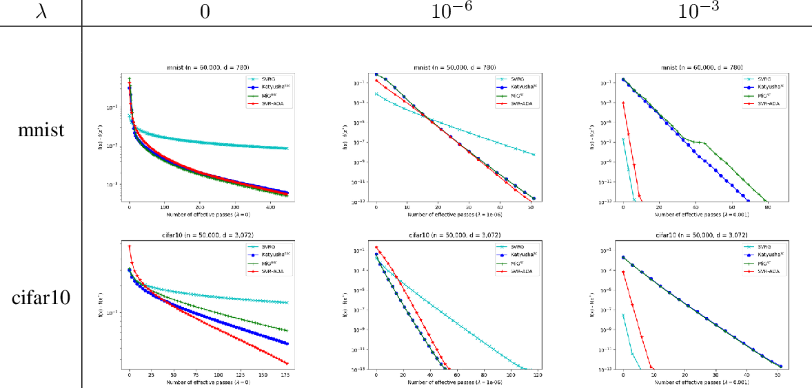 Figure 3 for Stochastic Variance Reduction via Accelerated Dual Averaging for Finite-Sum Optimization