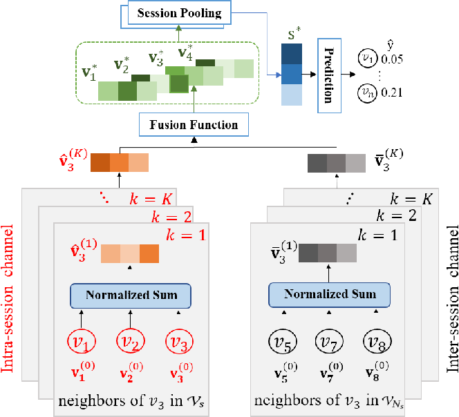 Figure 2 for DGTN: Dual-channel Graph Transition Network for Session-based Recommendation