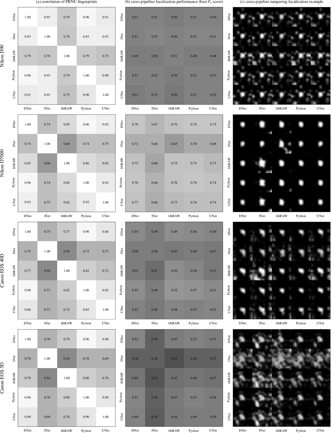 Figure 3 for Neural Imaging Pipelines - the Scourge or Hope of Forensics?