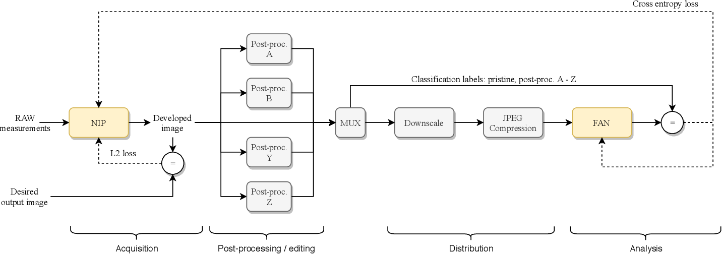 Figure 1 for Neural Imaging Pipelines - the Scourge or Hope of Forensics?