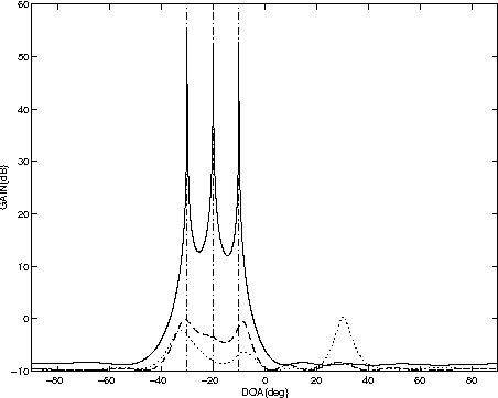 Fig. 2. Spatial spectra for environment containing three coherent SOIs with −30 ◦, −20◦ and −10◦ DOA. With the Unitary Method I(dash line), With the Unitary Method II(solid line) and with the Cyclic MUSIC method(dotted line).