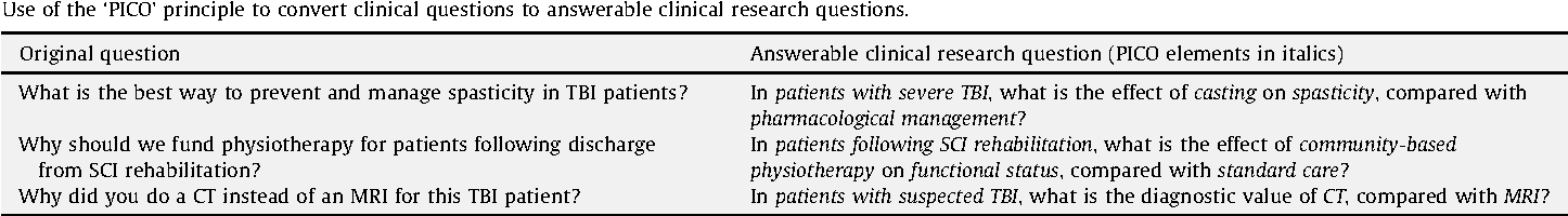 best research questions