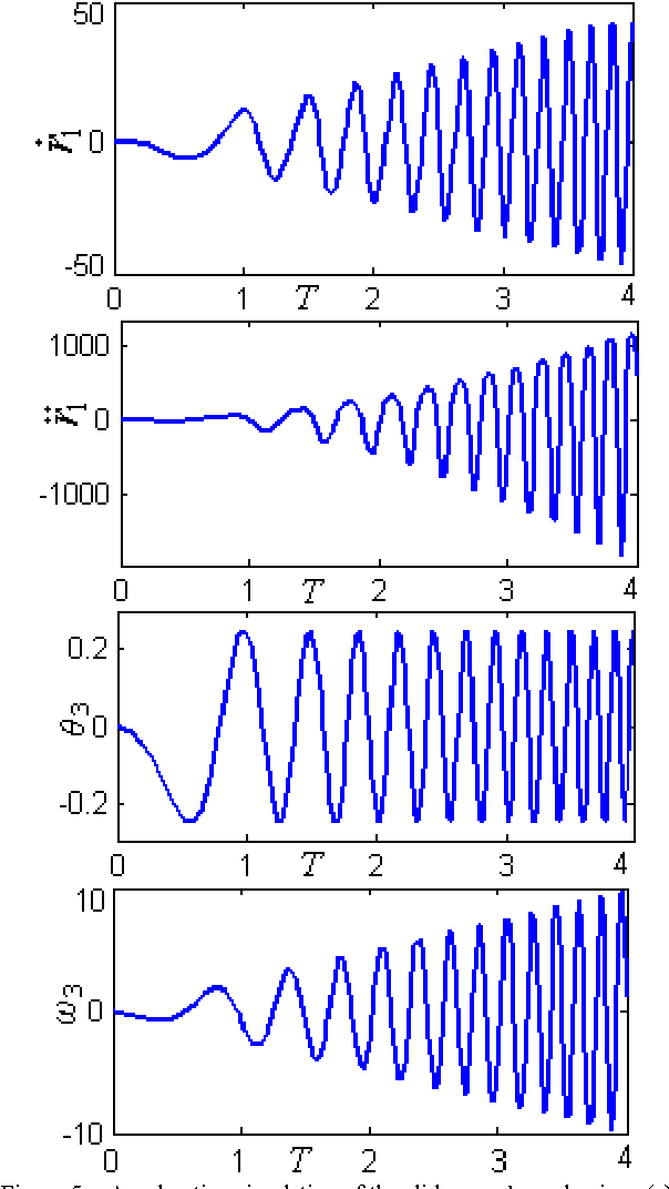 Figure 5 from Notice of RetractionKinematics and dynamics simulation