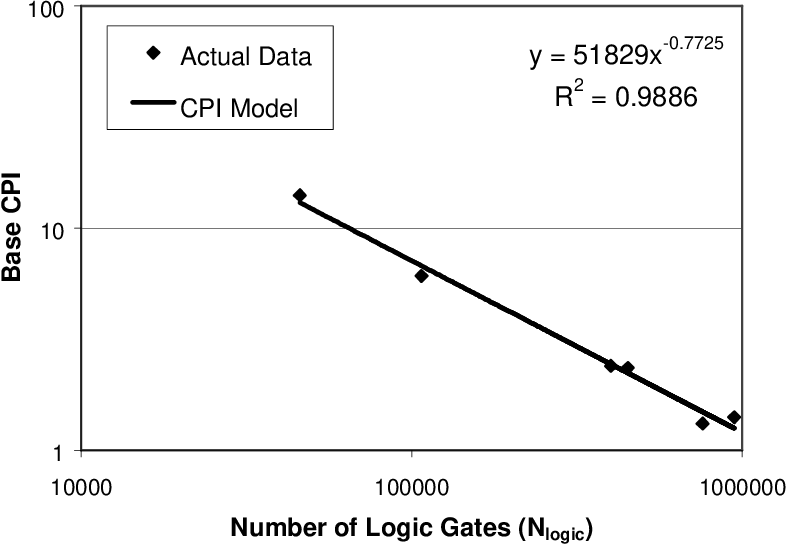 PDF] A Second Generation GENEric SYstems Simulator (GENESYS