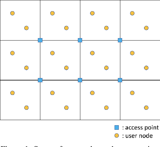 Figure 1 for Distributed Reinforcement Learning in Multi-Agent Networked Systems