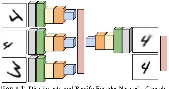 Figure 1 for Discriminate-and-Rectify Encoders: Learning from Image Transformation Sets