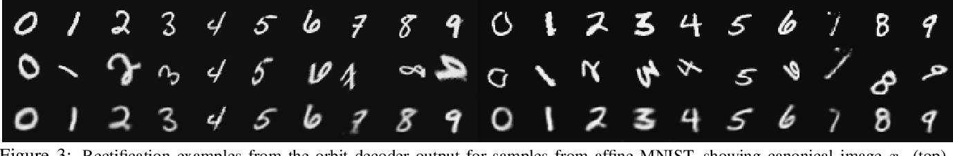 Figure 4 for Discriminate-and-Rectify Encoders: Learning from Image Transformation Sets