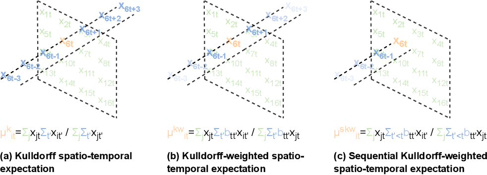Figure 1 for SPATE-GAN: Improved Generative Modeling of Dynamic Spatio-Temporal Patterns with an Autoregressive Embedding Loss