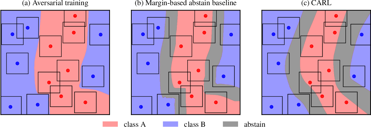 Figure 1 for Playing it Safe: Adversarial Robustness with an Abstain Option