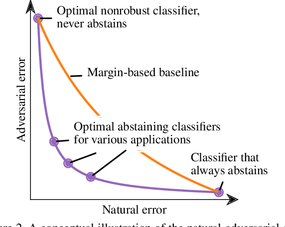 Figure 3 for Playing it Safe: Adversarial Robustness with an Abstain Option