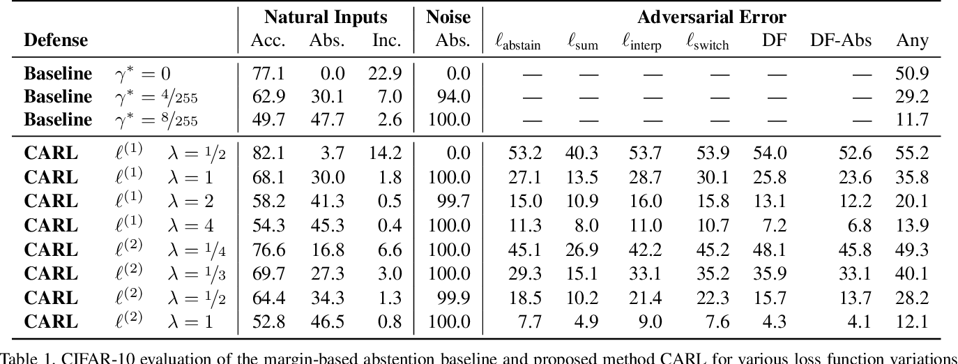 Figure 2 for Playing it Safe: Adversarial Robustness with an Abstain Option