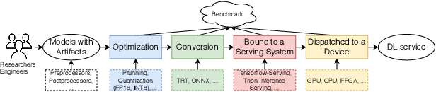 Figure 4 for No more 996: Understanding Deep Learning Inference Serving with an Automatic Benchmarking System