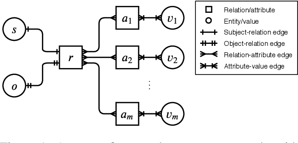 Figure 1 for Link Prediction on N-ary Relational Facts: A Graph-based Approach