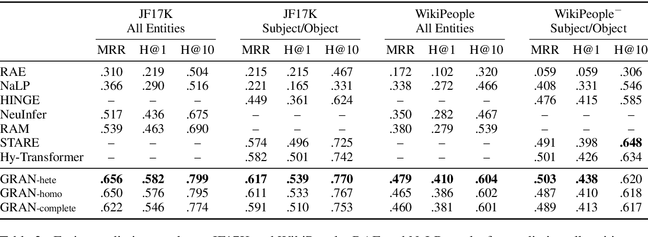 Figure 4 for Link Prediction on N-ary Relational Facts: A Graph-based Approach