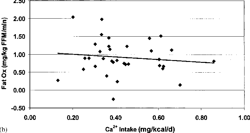 Figure 3 Relation between sleeping fat oxidation and acute (a) and habitual (b) Ca2+ intake.