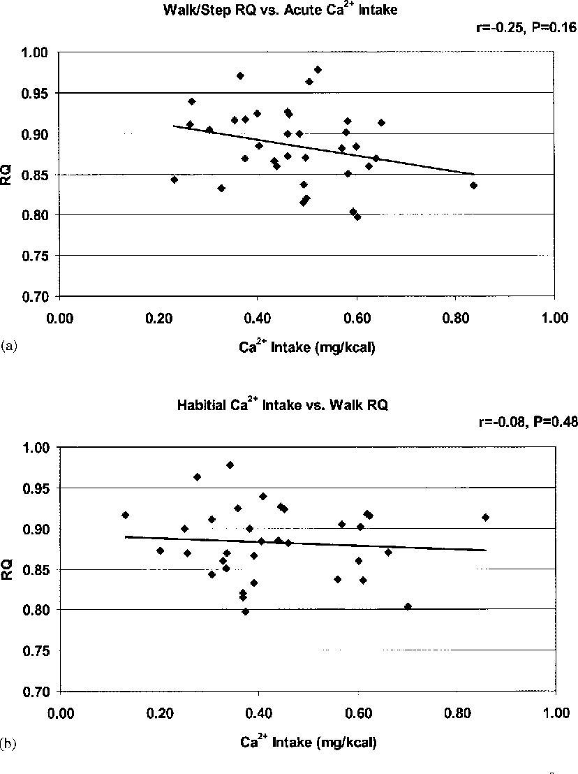 Figure 5 Relation between RQ during the standardized walking and stepping routine and acute (a) and habitual (b) Ca2+ intake.