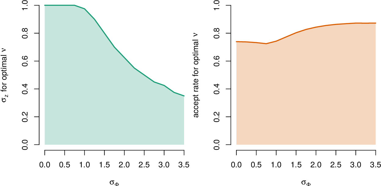 Figure 1 for Accelerating pseudo-marginal Metropolis-Hastings by correlating auxiliary variables