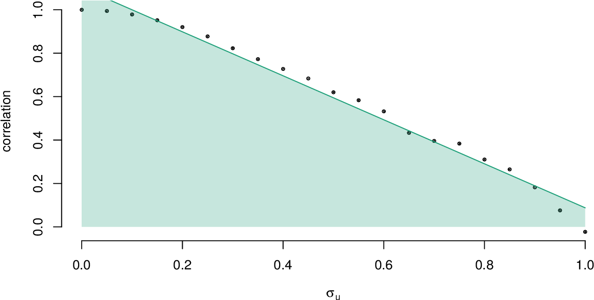 Figure 2 for Accelerating pseudo-marginal Metropolis-Hastings by correlating auxiliary variables