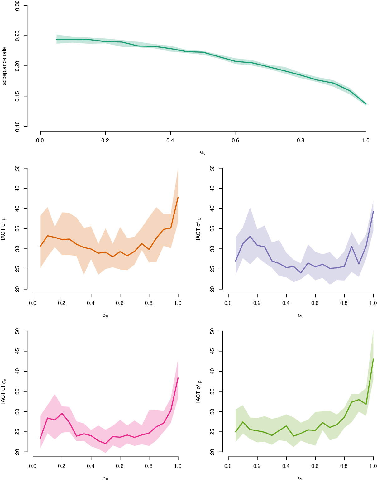 Figure 4 for Accelerating pseudo-marginal Metropolis-Hastings by correlating auxiliary variables