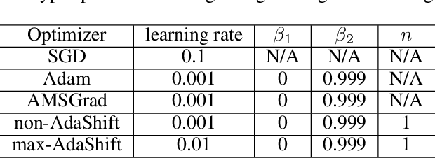Figure 4 for AdaShift: Decorrelation and Convergence of Adaptive Learning Rate Methods