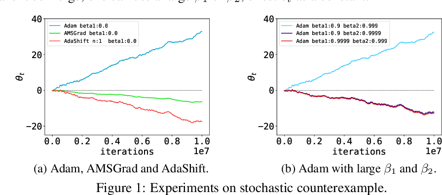 Figure 1 for AdaShift: Decorrelation and Convergence of Adaptive Learning Rate Methods