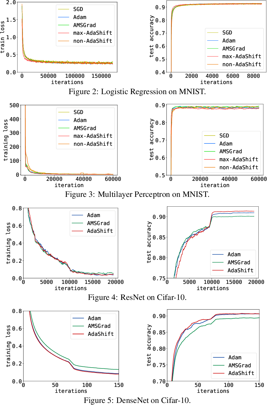 Figure 3 for AdaShift: Decorrelation and Convergence of Adaptive Learning Rate Methods