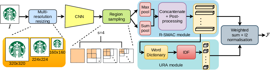 Figure 1 for Learning Regional Attention over Multi-resolution Deep Convolutional Features for Trademark Retrieval