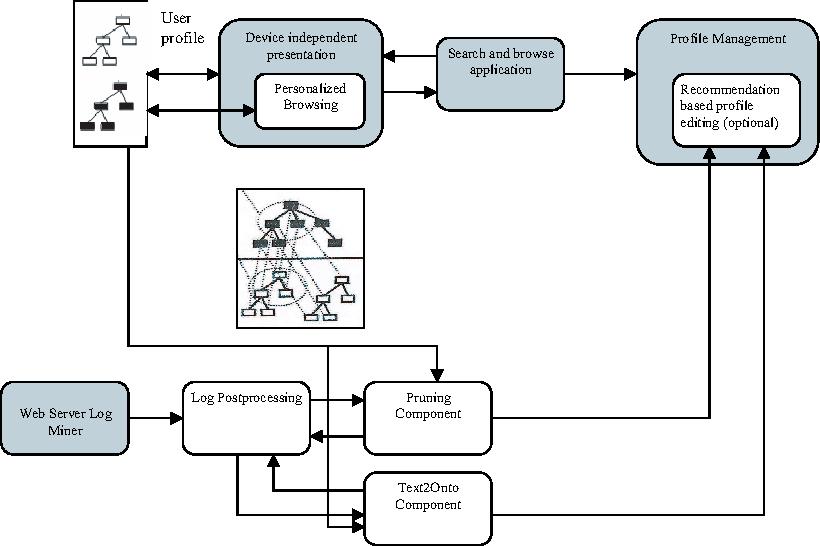Figure 2.1: Usage-driven ontology evolution process in the BT DL