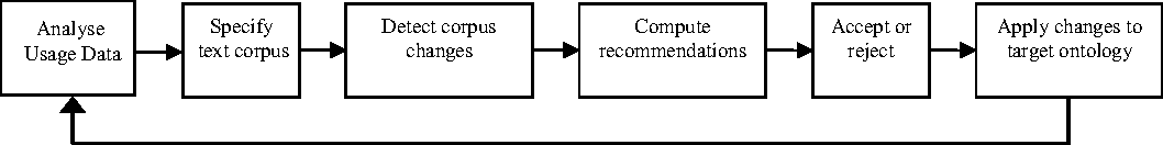 Figure 2.6: Extended Text2Onto Learning Process